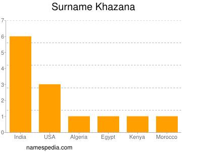 Surname Khazana