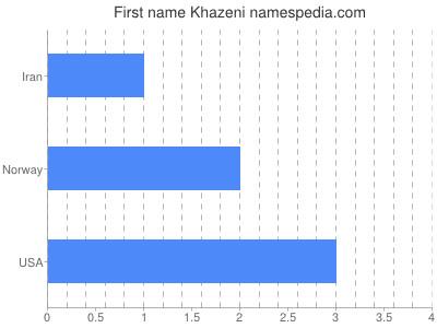 Given name Khazeni
