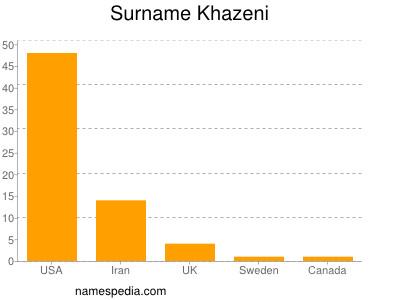 Surname Khazeni