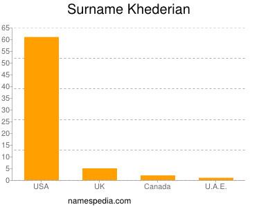 Familiennamen Khederian