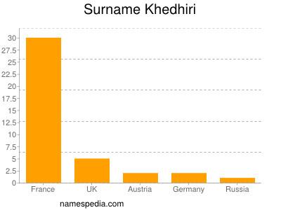 Surname Khedhiri