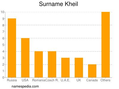 Surname Kheil