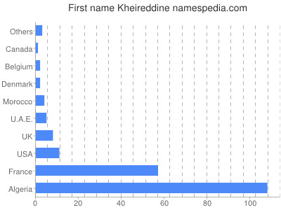 Given name Kheireddine