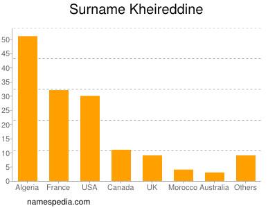 Surname Kheireddine