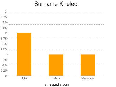 Surname Kheled