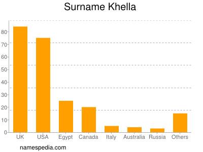 Surname Khella