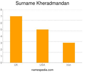 Familiennamen Kheradmandan