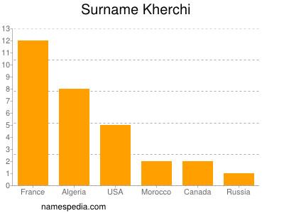 Surname Kherchi