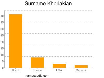 Surname Kherlakian