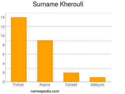 Surname Kheroufi
