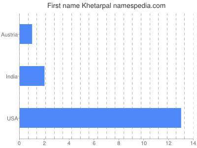 Given name Khetarpal
