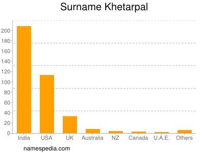 Surname Khetarpal