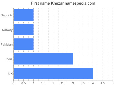 Given name Khezar