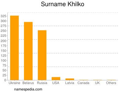 Surname Khilko