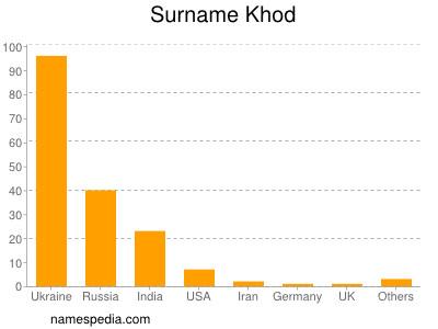 Surname Khod
