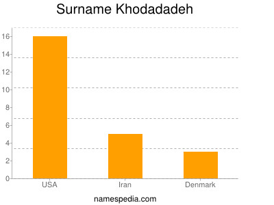 Surname Khodadadeh