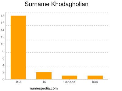 Surname Khodagholian