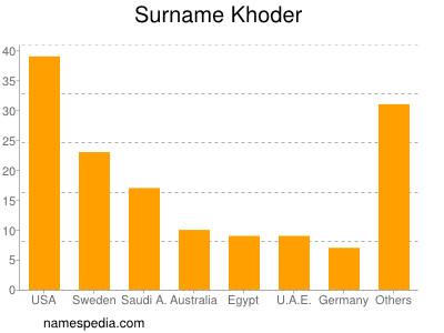 Surname Khoder
