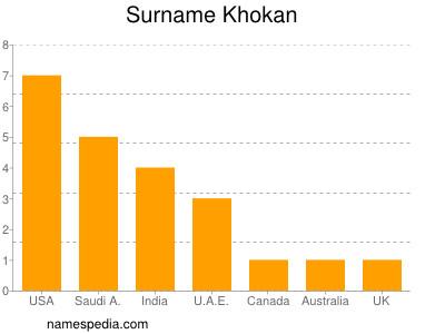 Surname Khokan