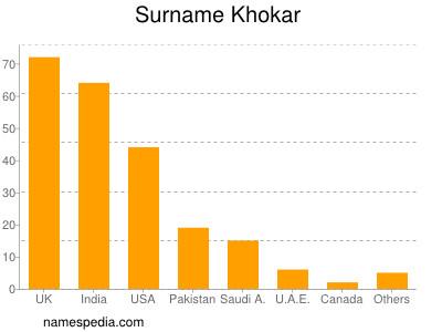 Surname Khokar