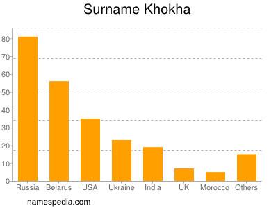 Surname Khokha