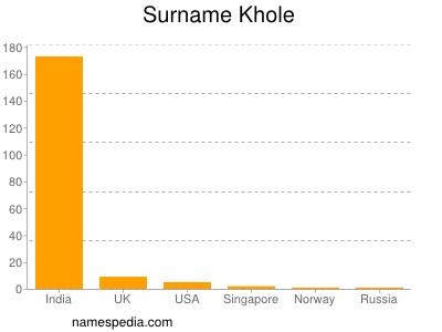 Surname Khole