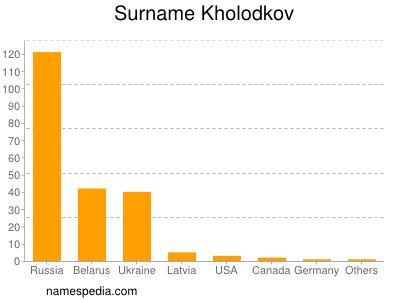 Surname Kholodkov