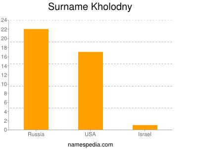 Surname Kholodny
