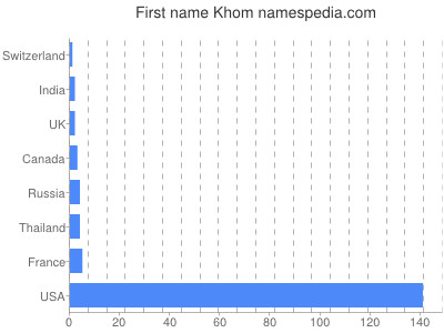 Given name Khom