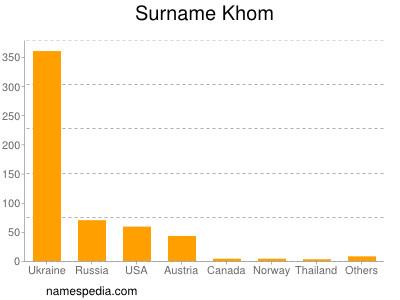 Surname Khom