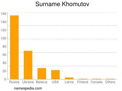 Surname Khomutov
