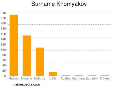 Surname Khomyakov