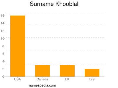 Surname Khooblall