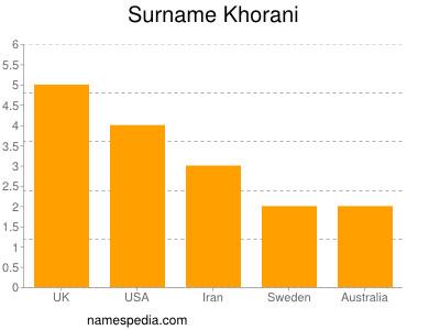 Surname Khorani