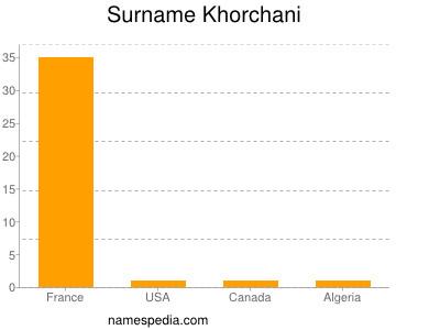 nom Khorchani