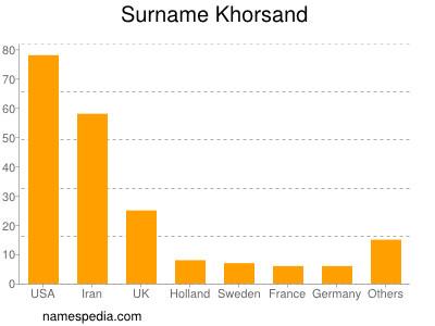 Surname Khorsand