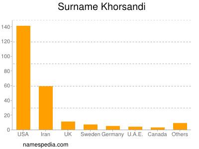 Surname Khorsandi