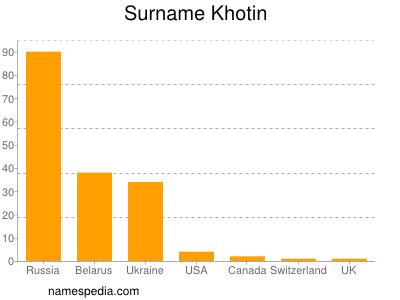 Surname Khotin