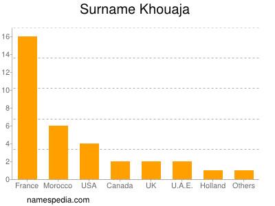 Surname Khouaja