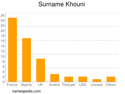 Surname Khouni