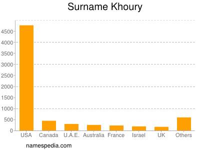 Surname Khoury