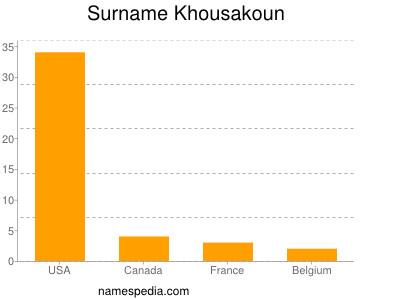 Surname Khousakoun