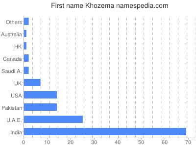 Given name Khozema