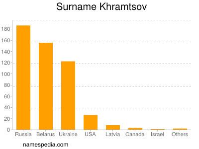 Surname Khramtsov