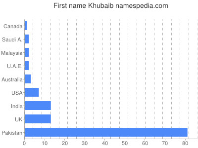 Given name Khubaib