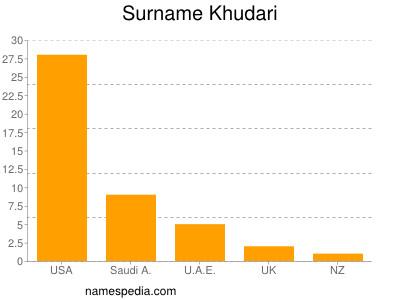 Surname Khudari