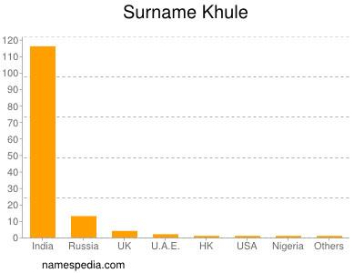 Surname Khule