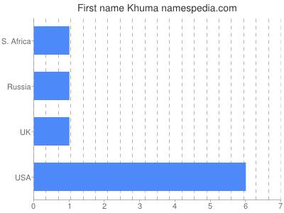 Given name Khuma
