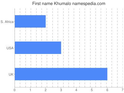 Given name Khumalo