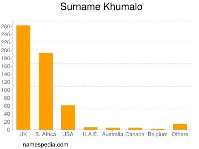 Surname Khumalo